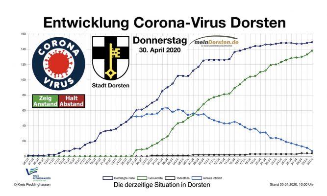 Dorsten Corona Aktuell